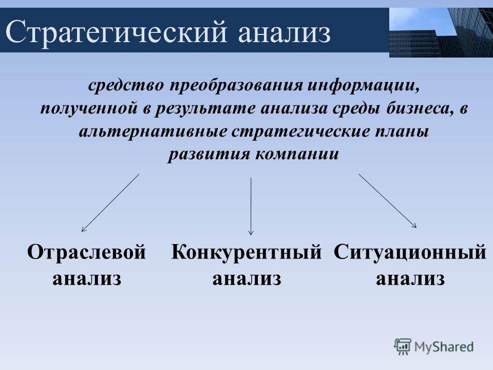 Стратегический анализ средство преобразования информации, полученной в результате анализа среды бизнеса, в альтернативные стратегические планы развития компании Отраслевой анализ Конкурентный анализ Ситуационный анализ
