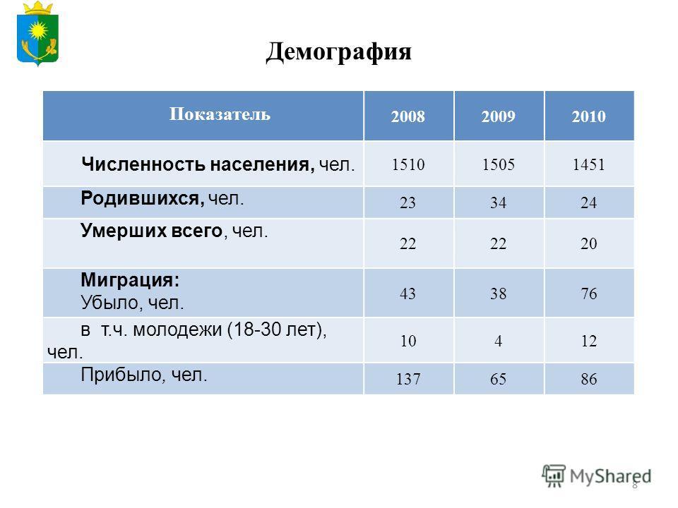 8 Демография Показатель 200820092010 Численность населения, чел. 151015051451 Родившихся, чел. 233424 Умерших всего, чел. 22 20 Миграция: Убыло, чел. 433876 в т.ч. молодежи (18-30 лет), чел. 10412 Прибыло, чел. 1376586