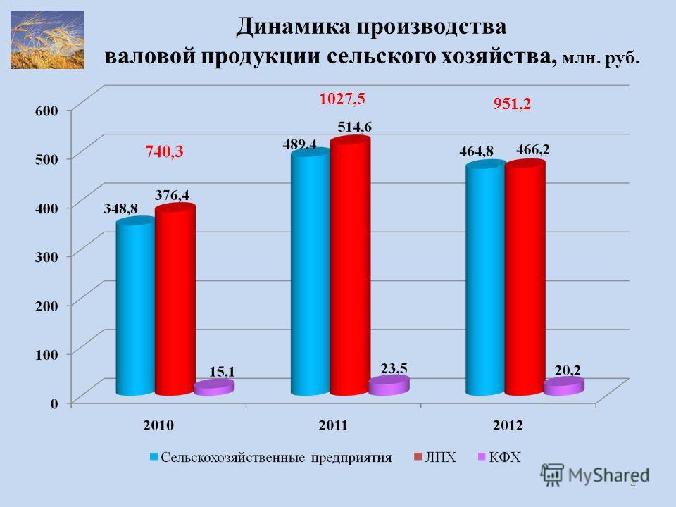 Динамика производства валовой продукции сельского хозяйства, млн. руб. 951,2 1027,5 4