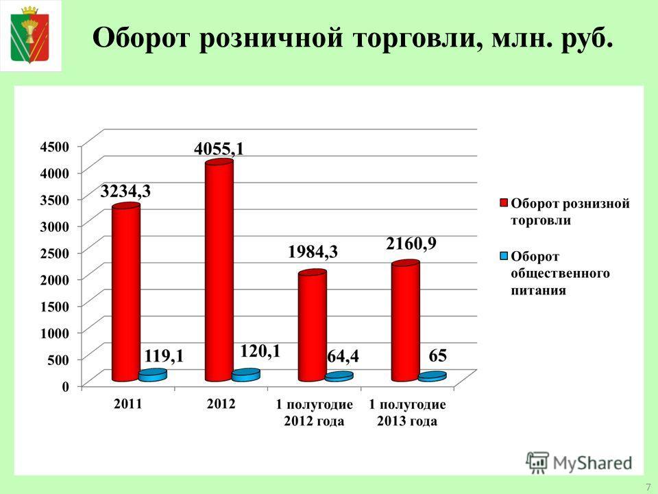 Оборот розничной торговли, млн. руб. 7