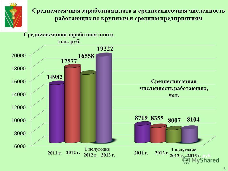 Среднемесячная заработная плата и среднесписочная численность работающих по крупным и средним предприятиям 19322 Среднемесячная заработная плата, тыс. руб. Среднесписочная численность работающих, чел. 8