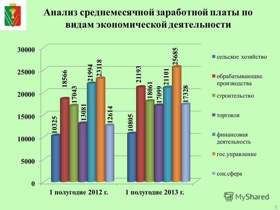 Анализ среднемесячной заработной платы по видам экономической деятельности 9