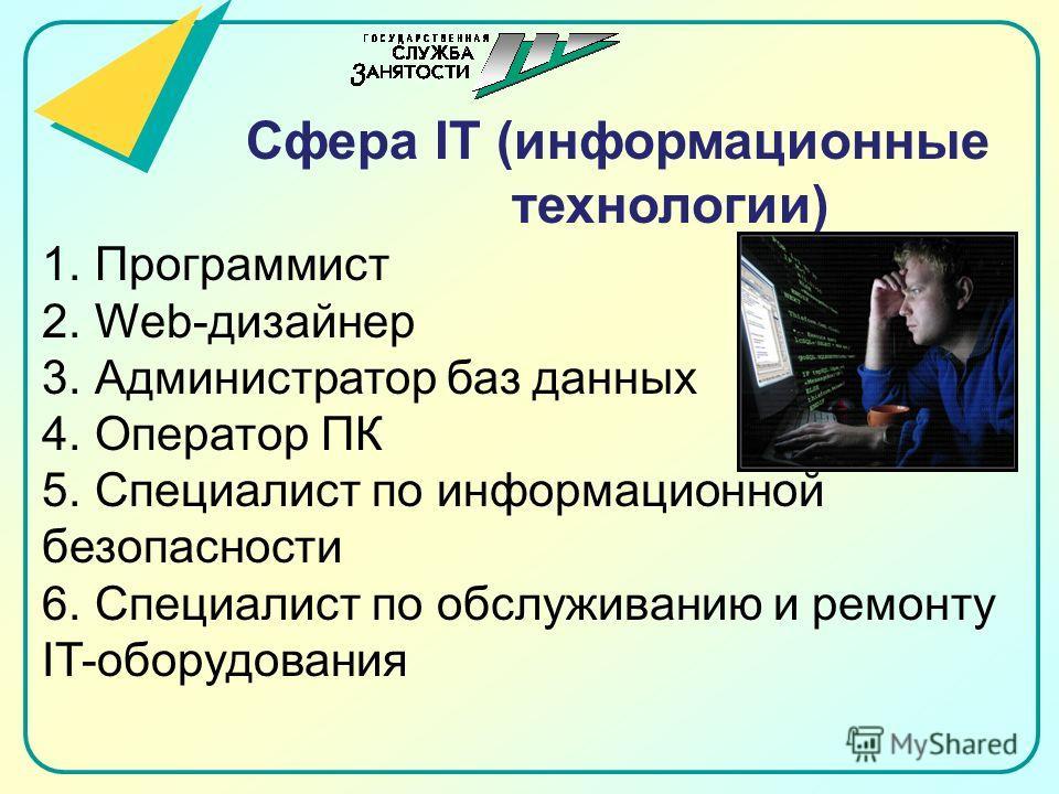 Сфера IT (информационные технологии) 1.Программист 2.Web-дизайнер 3.Администратор баз данных 4.Оператор ПК 5.Специалист по информационной безопасности 6.Специалист по обслуживанию и ремонту IT-оборудования