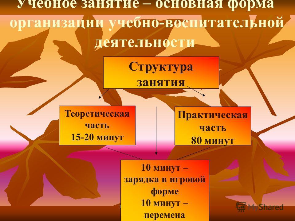 РММЦ - 74 214 г. Аша Структура занятия Теоретическая часть 15-20 минут Практическая часть 80 минут 10 минут – зарядка в игровой форме 10 минут – перемена Учебное занятие – основная форма организации учебно-воспитательной деятельности