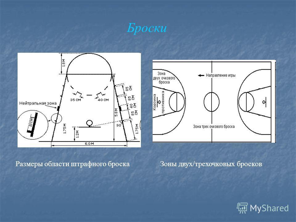 Размеры области штрафного броскаЗоны двух/трехочковых бросков Броски