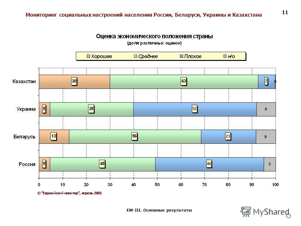 Мониторинг социальных настроений населения России, Беларуси, Украины и Казахстана ЕМ-III. Основные результаты 11