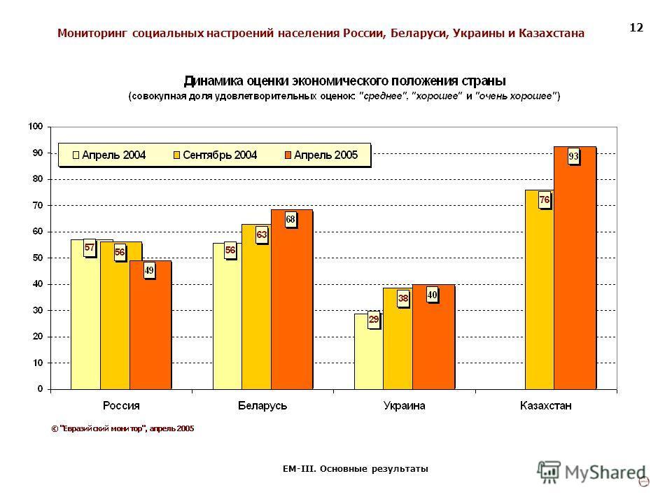 Мониторинг социальных настроений населения России, Беларуси, Украины и Казахстана ЕМ-III. Основные результаты 12