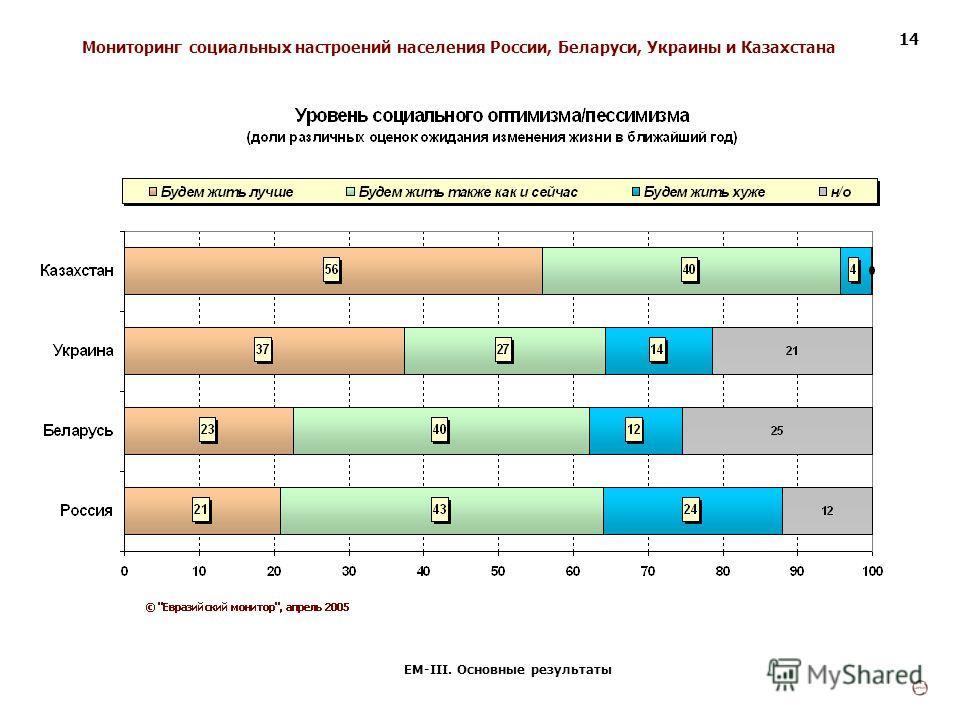 Мониторинг социальных настроений населения России, Беларуси, Украины и Казахстана ЕМ-III. Основные результаты 14