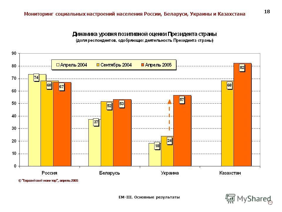 Мониторинг социальных настроений населения России, Беларуси, Украины и Казахстана ЕМ-III. Основные результаты 18