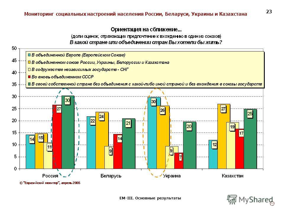 Мониторинг социальных настроений населения России, Беларуси, Украины и Казахстана ЕМ-III. Основные результаты 23