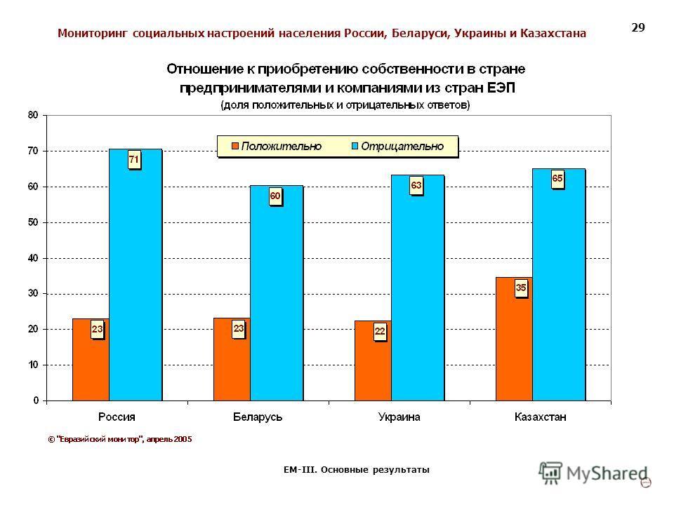 Мониторинг социальных настроений населения России, Беларуси, Украины и Казахстана ЕМ-III. Основные результаты 29