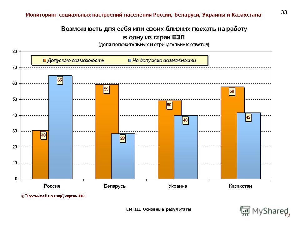 Мониторинг социальных настроений населения России, Беларуси, Украины и Казахстана ЕМ-III. Основные результаты 33
