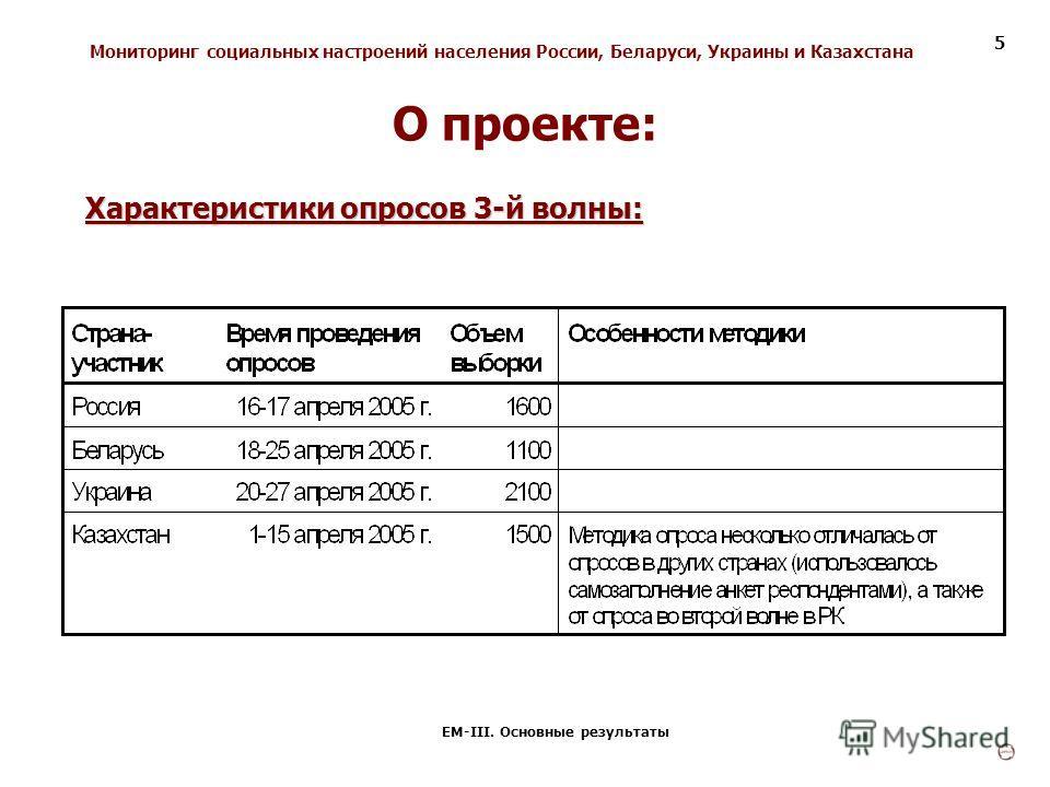 Мониторинг социальных настроений населения России, Беларуси, Украины и Казахстана ЕМ-III. Основные результаты 5 Характеристики опросов 3-й волны: О проекте: