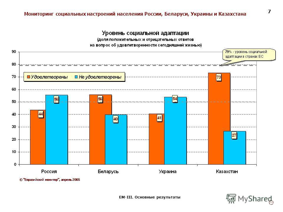 Мониторинг социальных настроений населения России, Беларуси, Украины и Казахстана ЕМ-III. Основные результаты 7