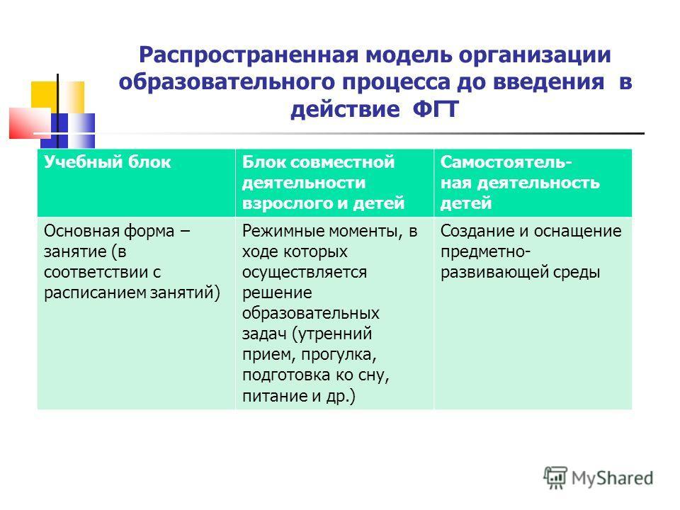 действие ФГТ Учебный блок