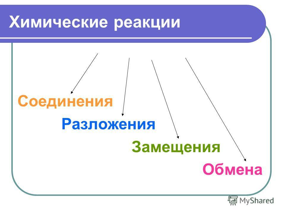 Химические реакции Соединения Разложения Замещения Обмена