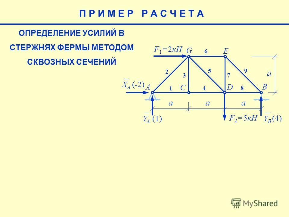 ОПРЕДЕЛЕНИЕ УСИЛИЙ В СТЕРЖНЯХ ФЕРМЫ МЕТОДОМ СКВОЗНЫХ СЕЧЕНИЙ E aaa a F 1 = 2кН F 2 = 5кН AB C D G 1 2 3 4 5 6 7 8 9 XAXA YAYA YBYB (-2) (4) (1)(1) П Р И М Е Р Р А С Ч Е Т А