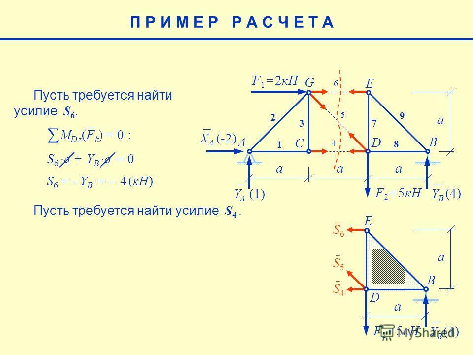 E aaa a F 1 = 2кН F 2 = 5кН AB C G 1 2 3 7 8 9 XAXA YAYA YBYB (-2) (4) (1)(1) Пусть требуется найти усилие S 6. 5 6 4 S4S4 S5S5 S6S6 D E F 2 = 5кН B YBYB (4) D a a Пусть требуется найти усилие S 4. S 6a + Y B a = 0 M D z (F k ) = 0 : S 6 = – Y B = –