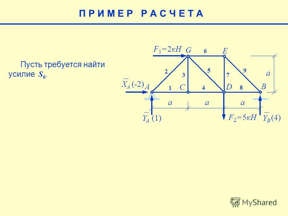 E aaa a F 1 = 2кН F 2 = 5кН AB C D G 1 2 3 4 5 6 7 8 9 XAXA YAYA YBYB (-2) (4) (1)(1) Пусть требуется найти усилие S 6. П Р И М Е Р Р А С Ч Е Т А