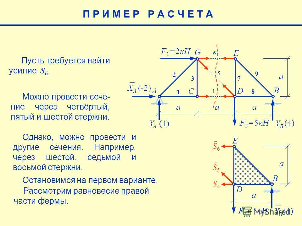 E aaa a F 1 = 2кН F 2 = 5кН AB C G 1 2 3 7 8 9 XAXA YAYA YBYB (-2) (4) (1)(1) Пусть требуется найти усилие S 6. 5 6 4 S4S4 S5S5 S6S6 D E F 2 = 5кН B YBYB (4) D a a П Р И М Е Р Р А С Ч Е Т А Можно провести сече- ние через четвёртый, пятый и шестой сте