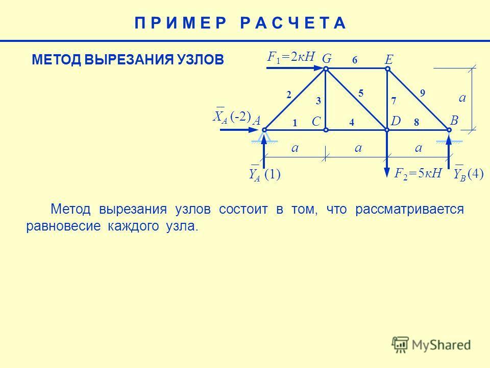 E aaa a F 1 = 2кН F 2 = 5кН AB C D G 1 2 3 4 5 6 7 8 9 XAXA YAYA YBYB (-2) (4) (1)(1) МЕТОД ВЫРЕЗАНИЯ УЗЛОВ П Р И М Е Р Р А С Ч Е Т А М етод вырезания узлов состоит в том, что рассматривается равновесие каждого узла.