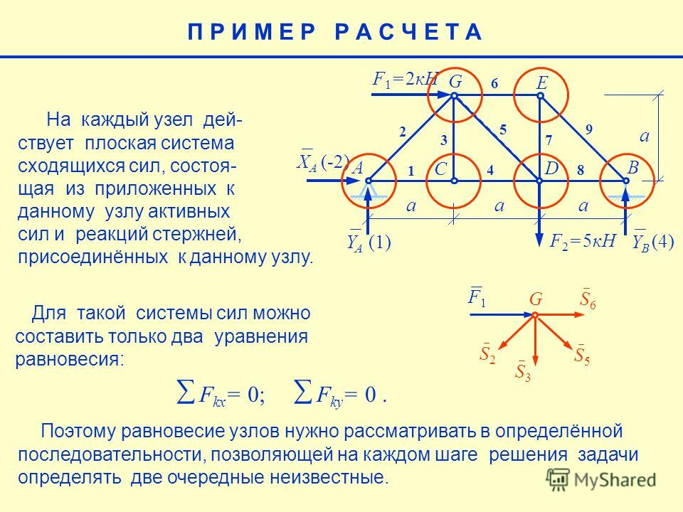 Поэтому равновесие узлов нужно рассматривать в определённой последовательности, позволяющей на каждом шаге решения задачи определять две очередные неизвестные. П Р И М Е Р Р А С Ч Е Т А На каждый узел дей- ствует плоская система сходящихся сил, состо
