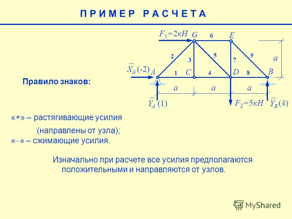 E aaa a F 1 = 2кН F 2 = 5кН AB C D G 1 2 3 4 5 6 7 8 9 XAXA YAYA YBYB (-2) (4) (1)(1) Правило знаков: «+» – растягивающие усилия (направлены от узла); « – » – сжимающие усилия. П Р И М Е Р Р А С Ч Е Т А Изначально при расчете все усилия предполагаютс