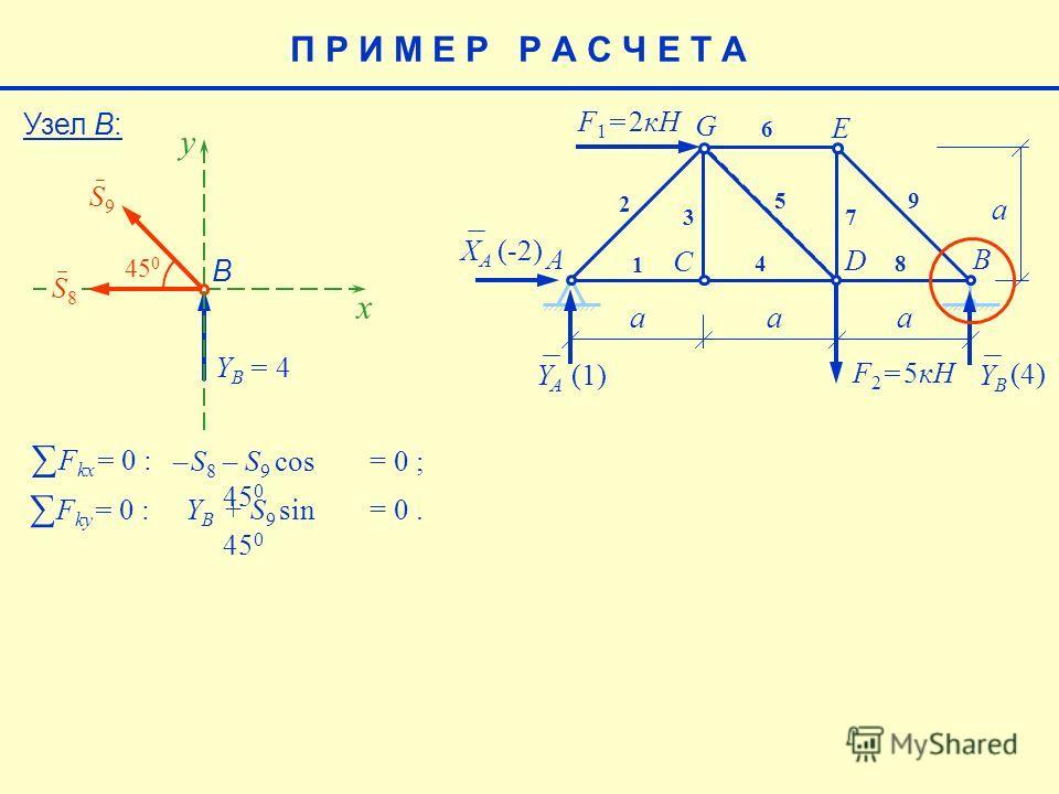 E aaa a F 1 = 2кН F 2 = 5кН AB C D G 1 2 3 4 5 6 7 8 9 XAXA YAYA YBYB (-2) (4) (1)(1) Узел В: y B S9S9 Y B = 4 x 45 0 S8S8 F kx = 0 : – S8– S8 – S 9 cos 45 0 = 0 ; F ky = 0 : YB YB + S 9 sin 45 0 = 0. П Р И М Е Р Р А С Ч Е Т А