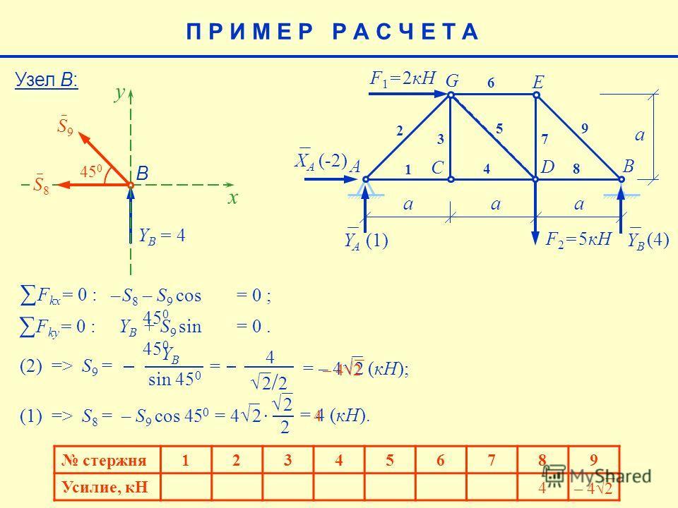2 E aaa a F 1 = 2кН F 2 = 5кН AB C D G 1 2 3 4 5 6 7 8 9 XAXA YAYA YBYB (-2) (4) (1)(1) Узел В: B S9S9 Y B = 4 x y 45 0 S8S8 F kx = 0 : – S8– S8 – S 9 cos 45 0 = 0 ; F ky = 0 : YB YB + S 9 sin 45 0 = 0. (2) => S 9 = YB YB sin 45 0 = 4 2 / 2 = – 4 2 (