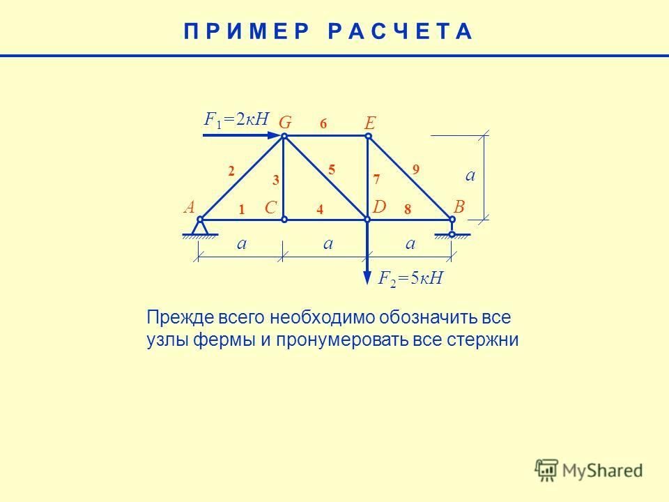 aaa a F 1 = 2кН F 2 = 5кН AB C D E G 1 2 3 4 5 6 7 8 9 П Р И М Е Р Р А С Ч Е Т А Прежде всего необходимо обозначить все узлы фермы и пронумеровать все стержни
