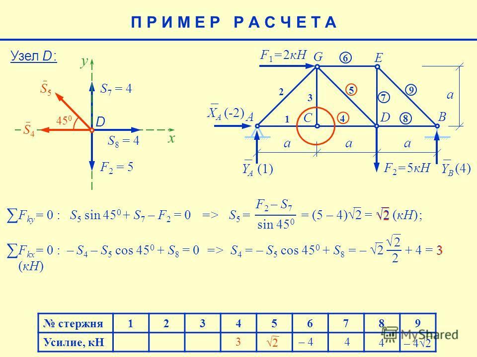 2 2 F kx = 0 : – S 4 – S 5 соs 45 0 + S 8 = 0 => S 4 = – S 5 соs 45 0 + S 8 = – 2 + 4 = 3 (кН) стержня123456789 Усилие, кН 4 – 42 – 4 4 (4) E aaa a F 1 = 2кН F 2 = 5кН AB C D G 1 2 3 4 5 6 7 8 9 XAXA YAYA YBYB (-2) (1)(1) Узел D : S5S5 S 7 = 4 x 45 0