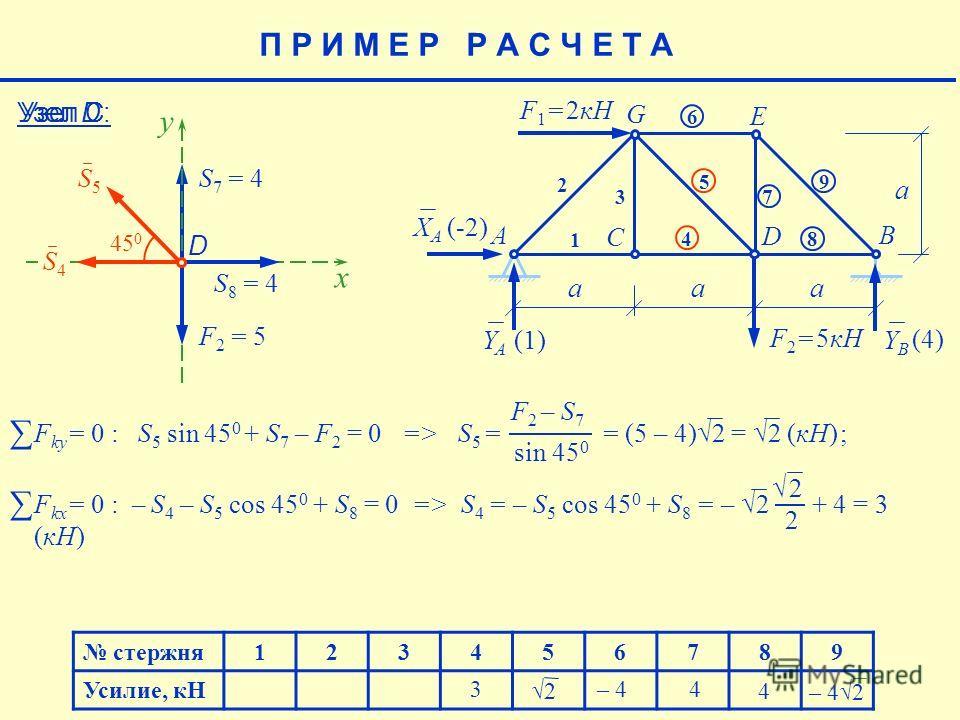 2 F kx = 0 : – S 4 – S 5 соs 45 0 + S 8 = 0 => S 4 = – S 5 соs 45 0 + S 8 = – 2 + 4 = 3 (кН) F ky = 0 : S 5 sin 45 0 + S 7 – F 2 = 0 => S 5 = = (5 – 4)2 = 2 (кН) ; F 2 – S 7 sin 45 0 стержня123456789 Усилие, кН 4 – 42 – 4 4 (4) E aaa a F 1 = 2кН F 2