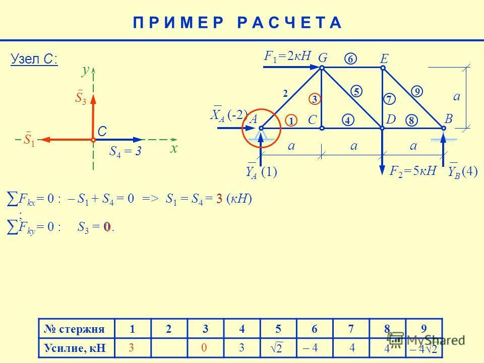 стержня123456789 Усилие, кН 4 – 42 – 4 4 (4) E aaa a F 1 = 2кН F 2 = 5кН AB C D G 1 2 3 4 5 6 7 8 9 XAXA YAYA YBYB (-2) (1)(1) F ky = 0 : S 3 = 0. F kx = 0 : – S 1 + S 4 = 0 => S 1 = S 4 = 3 (кН) ; 2 3 Узел С : y S3S3 x S1S1 S4 = 3S4 = 3 С 3 0 3 0 П