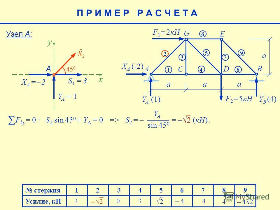 стержня123456789 Усилие, кН 4 – 42 – 4 4 (4) E aaa a F 1 = 2кН F 2 = 5кН AB C D G 1 2 3 4 5 6 7 8 9 XAXA YAYA YBYB (-2) (1)(1) 2 3 3 0 Узел А: S2S2 x 45 0 S1 = 3S1 = 3 YA = 1YA = 1 А y XA = – 2XA = – 2 F ky = 0 : S 2 sin 45 0 + Y A = 0 => S 2 = – = –