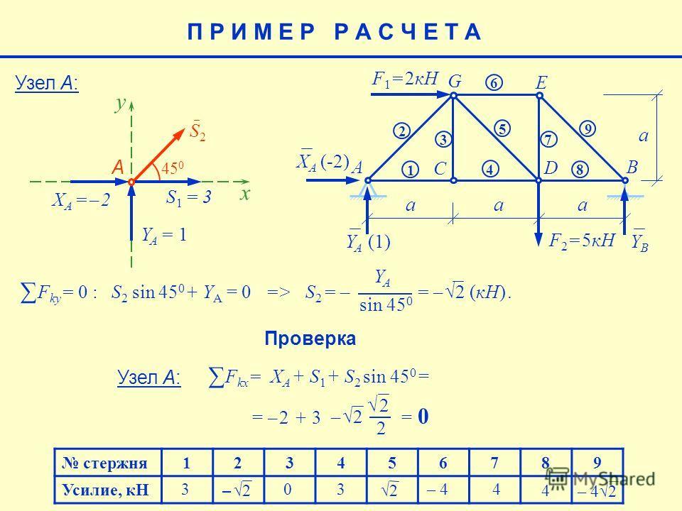 стержня123456789 Усилие, кН 4 – 42 – 4 4 2 3 3 0 Узел А: S2S2 x 45 0 S1 = 3S1 = 3 YA = 1YA = 1 А y XA = – 2XA = – 2 F ky = 0 : S 2 sin 45 0 + Y A = 0 => S 2 = – = – 2 (кН). YAYA sin 45 0 Проверка Узел А: E aaa a F 1 = 2кН F 2 = 5кН AB C D G 1 2 3 4 5