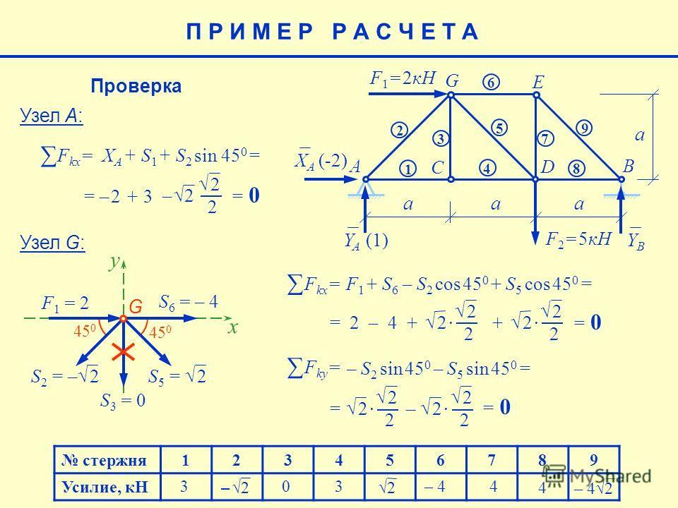 45 0 x стержня123456789 Усилие, кН 4 – 42 – 4 4 2 3 3 0 E aaa a F 1 = 2кН F 2 = 5кН AB C D G 1 2 3 4 5 6 7 8 9 XAXA YAYA YBYB (-2) (1)(1) –2 Проверка Узел А: 2 F kx = XA XA + S 1 + S 2 sin 45 0 = = – 2 + 3 – 2– 2 = 0 Узел G: G S2S2 = – 2 S 3 = 0 S5S5