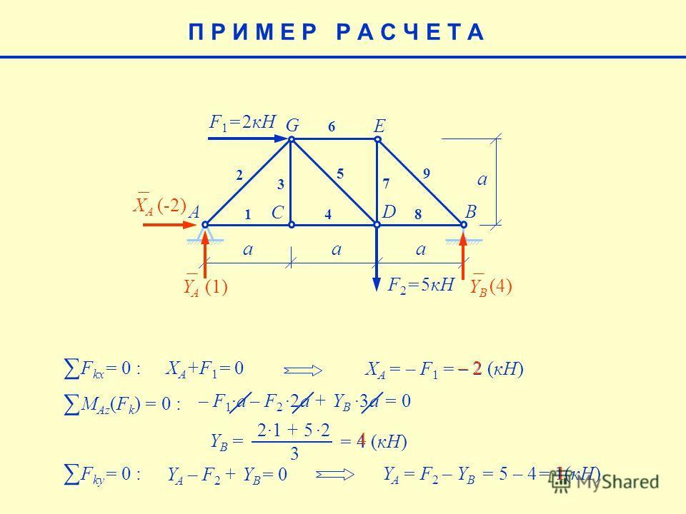 21 + 52 Y B = 3 = 4 (кН)4 aaa a F 1 = 2кН F 2 = 5кН AB C D E G 1 2 3 4 5 6 7 8 9 XAXA YAYA YBYB F kx = 0 : X A +F 1 = 0 X A = – F 1 = – 2 (кН) (-2) – 2– 2 F ky = 0 : Y A – F 2 + Y B = 0 M Az (F k ) = 0 : – F 1a – F 22a + Y B3a = 0 (4) 4 Y A = F 2 – Y