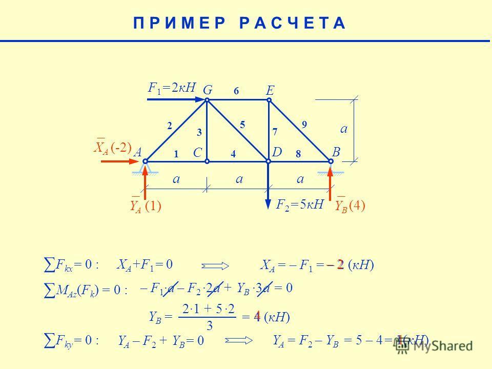 aaa a F 1 = 2кН F 2 = 5кН AB C D E G 1 2 3 4 5 6 7 8 9 XAXA YAYA YBYB (-2) (4) 21 + 52 Y B = 3 = 4 (кН)4 F kx = 0 : X A +F 1 = 0 X A = – F 1 = – 2 (кН) – 2– 2 F ky = 0 : Y A – F 2 + Y B = 0 M Az (F k ) = 0 : – F 1a – F 22a + Y B3a = 0 4 Y A = F 2 – Y