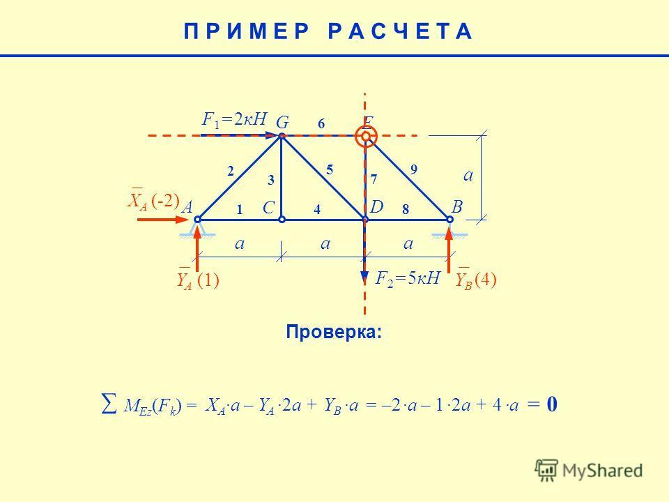 E aaa a F 1 = 2кН F 2 = 5кН AB C D G 1 2 3 4 5 6 7 8 9 XAXA YAYA YBYB (-2) (4) (1)(1) M Еz (F k ) = X Aa – Y A2a + Y B a= –2a – 12a + 4 a = 0 П Р И М Е Р Р А С Ч Е Т А Проверка: