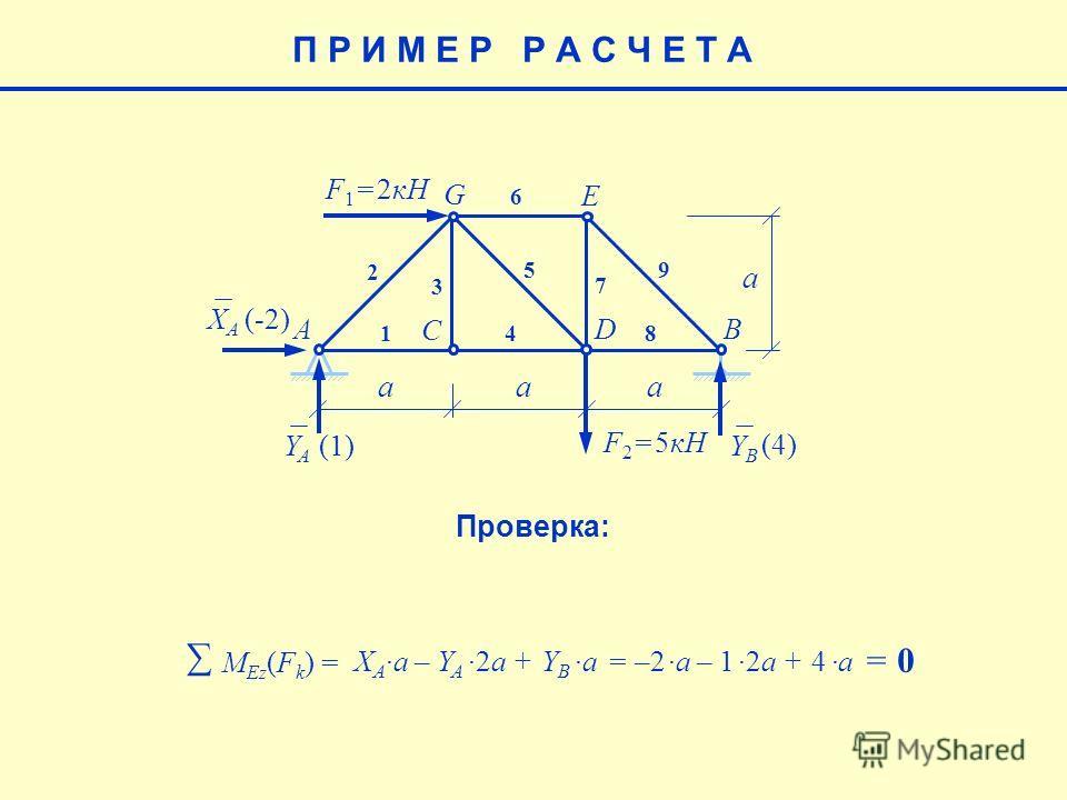 E aaa a F 1 = 2кН F 2 = 5кН AB C D G 1 2 3 4 5 6 7 8 9 XAXA YAYA YBYB (-2) (4) (1)(1) П Р И М Е Р Р А С Ч Е Т А M Еz (F k ) = X Aa – Y A2a + Y B a= –2a – 12a + 4 a = 0 Проверка: