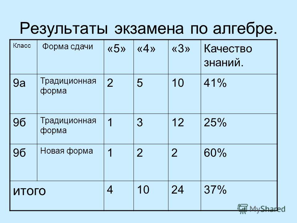 Результаты экзамена по алгебре. Класс Форма сдачи «5»«4»«3»Качество знаний. 9а Традиционная форма 251041% 9б Традиционная форма 131225% 9б Новая форма 12260% итого 4102437%