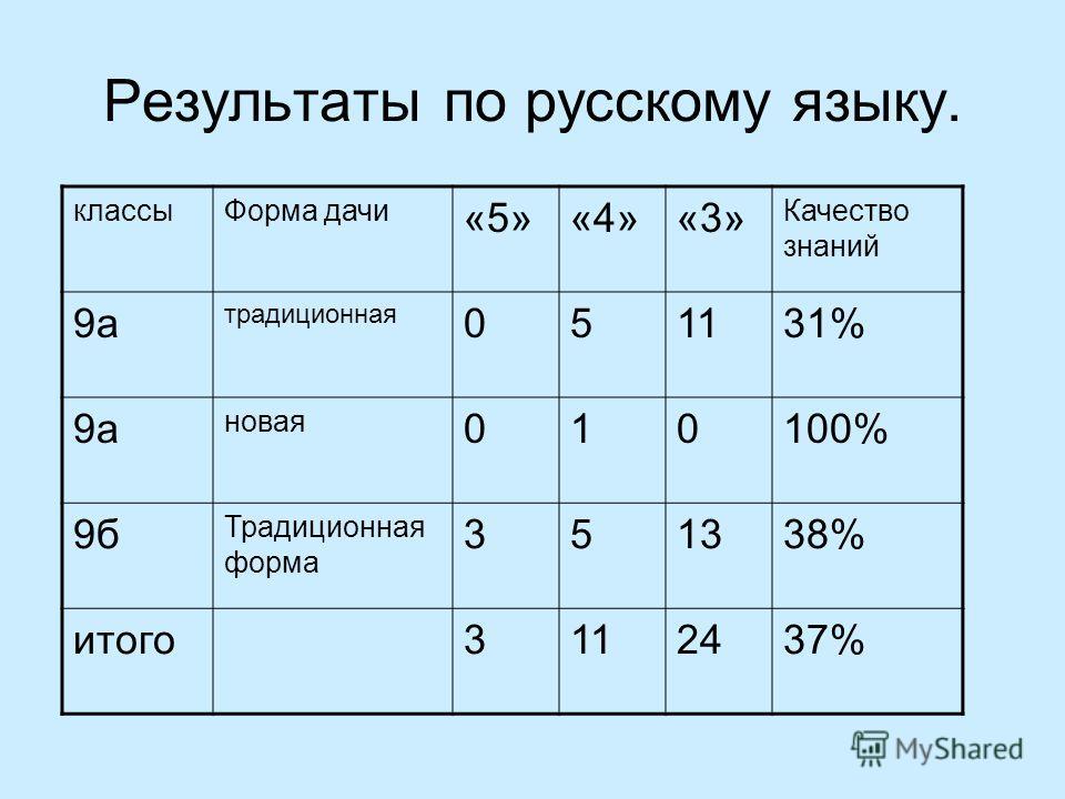 Результаты по русскому языку. классыФорма дачи «5»«4»«3» Качество знаний 9а традиционная 051131% 9а новая 010100% 9б Традиционная форма 351338% итого3112437%