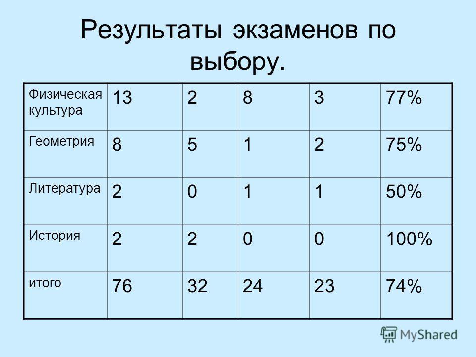 Результаты экзаменов по выбору. Физическая культура 1328377% Геометрия 851275% Литература 201150% История 2200100% итого 7632242374%