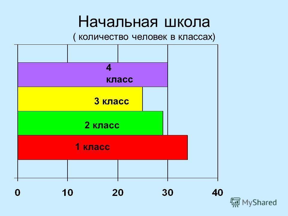 Начальная школа ( количество человек в классах) 1 класс 2 класс 3 класс 4 класс