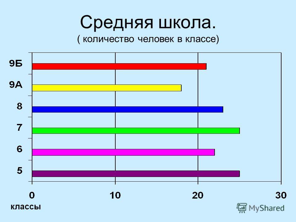 Средняя школа. ( количество человек в классе) классы