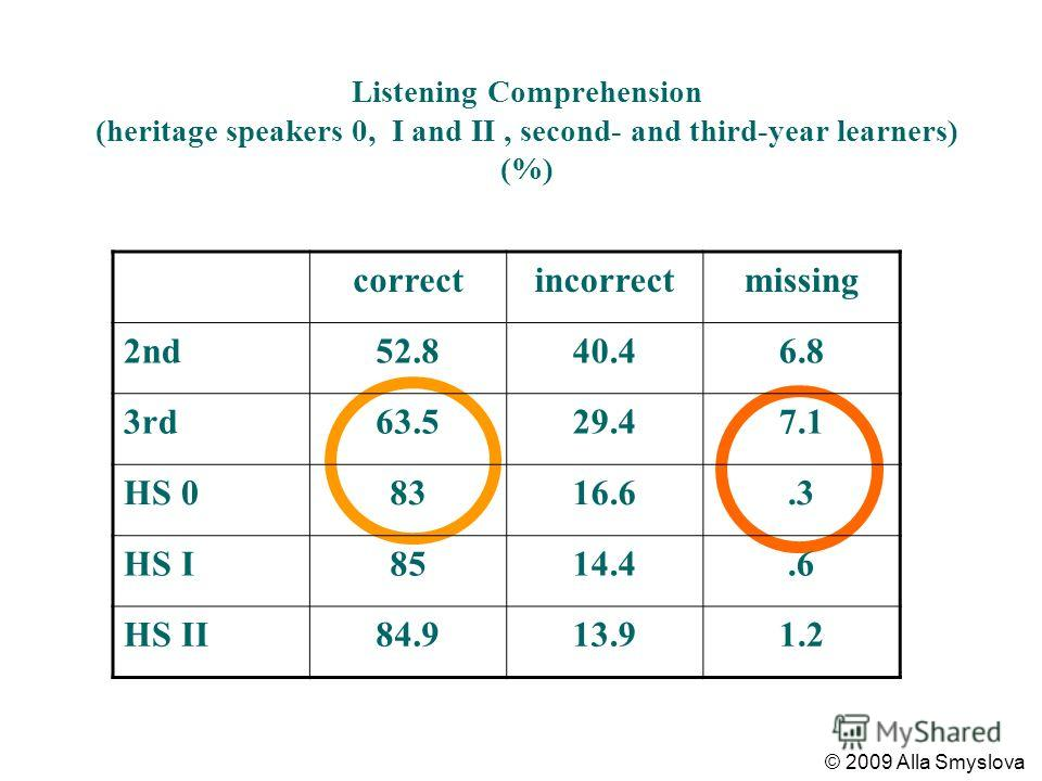 Listening Comprehension (heritage speakers 0, I and II, second- and third-year learners) (%) correctincorrectmissing 2nd52.840.46.8 3rd63.529.47.1 HS 08316.6.3 HS I8514.4.6 HS II84.913.91.2 © 2009 Alla Smyslova