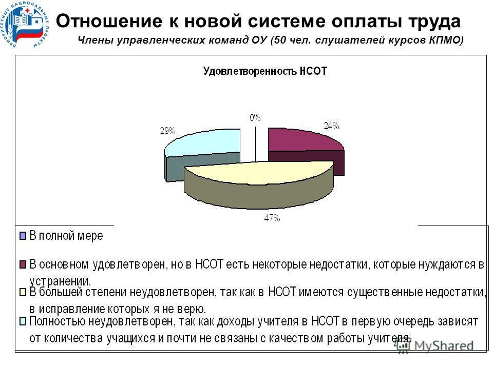 Члены управленческих команд ОУ (50 чел. слушателей курсов КПМО) Отношение к новой системе оплаты труда