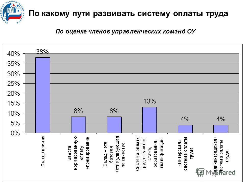 По какому пути развивать систему оплаты труда По оценке членов управленческих команд ОУ