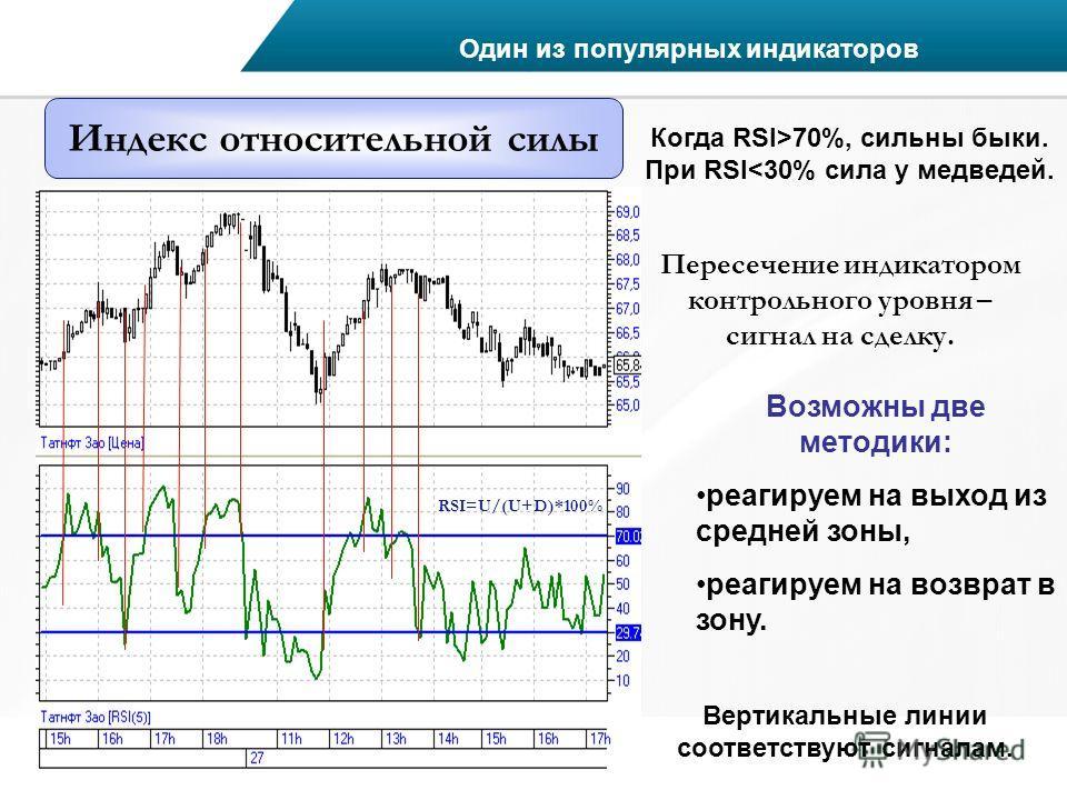 Индекс относительной силы Когда RSI>70%, сильны быки. При RSI