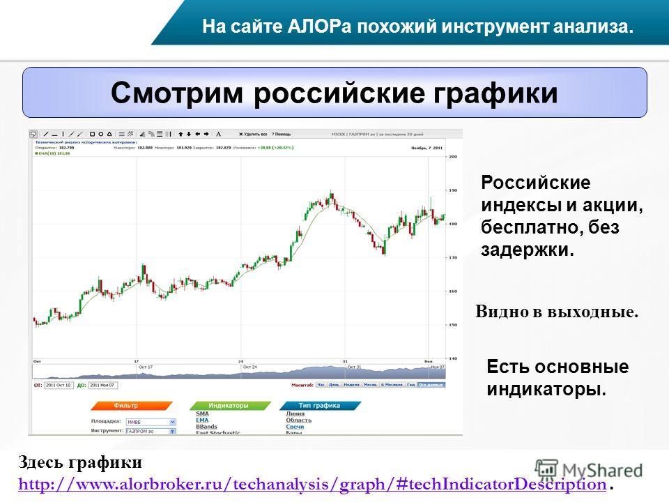 Смотрим российские графики На сайте АЛОРа похожий инструмент анализа. Российские индексы и акции, бесплатно, без задержки. Видно в выходные. Здесь графики http://www.alorbroker.ru/techanalysis/graph/#techIndicatorDescription. http://www.alorbroker.ru